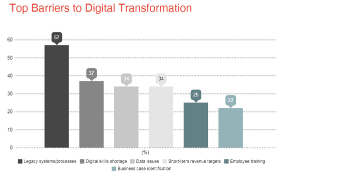 Barriers to Digital Transformation